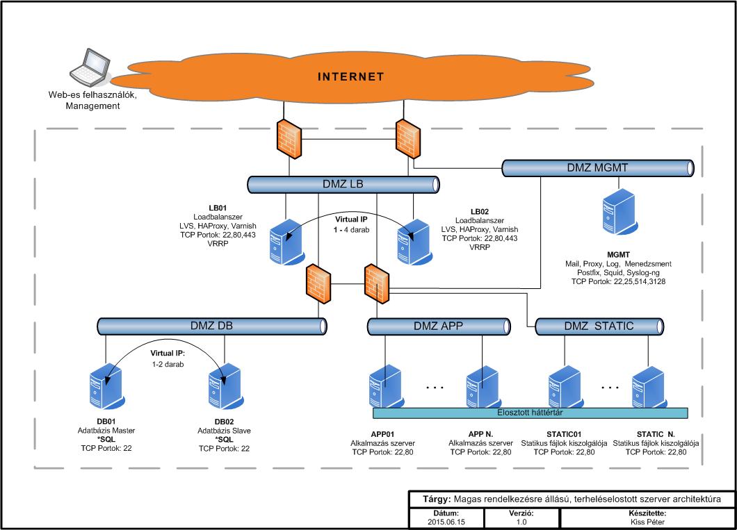 magas rendelkezésreállású, terheléselosztott webalkalmazás kiszolgáló struktúra